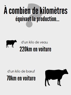kilomètres et production