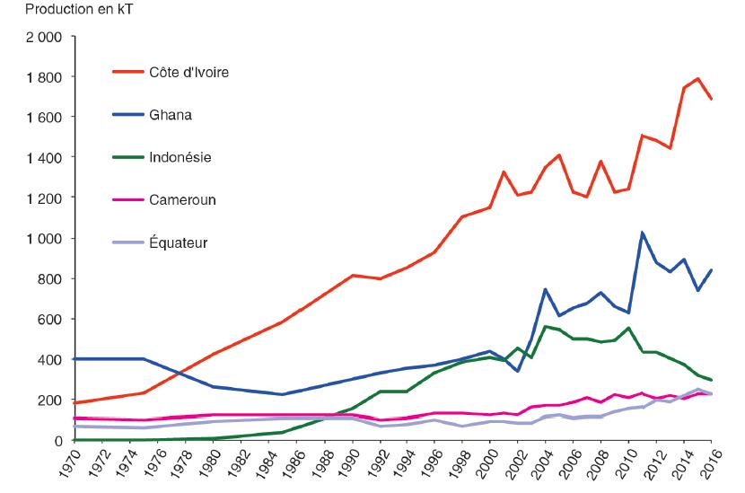 Évolution de la production de cacao dans les cinq premiers pays producteurs entre 1970 et 2016